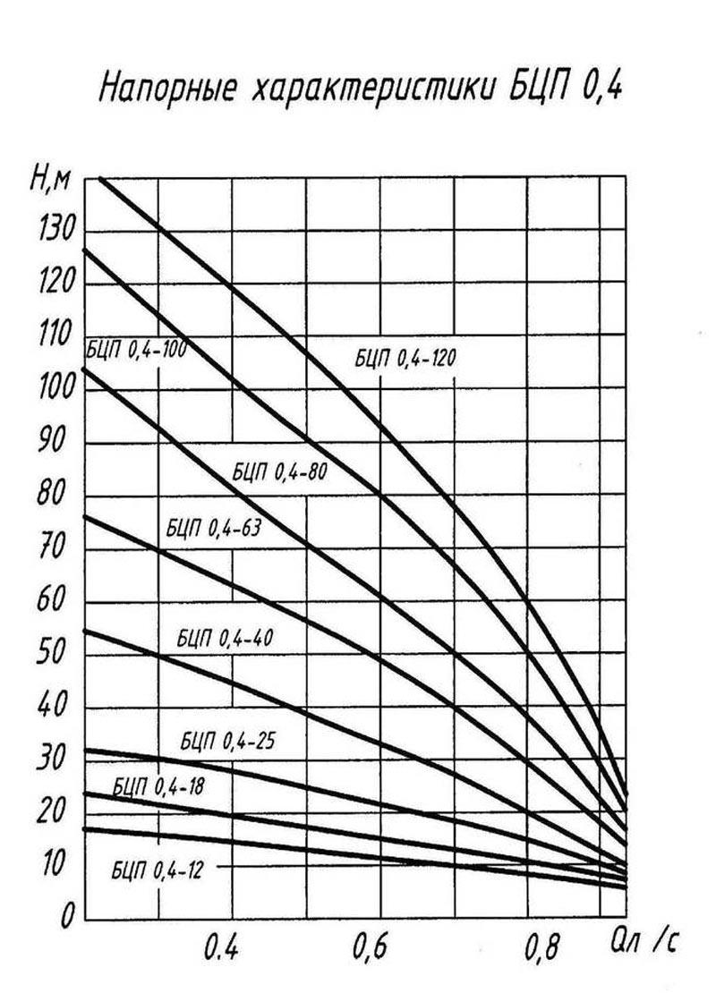 Напорные характеристики насосов БЦП-0.4
