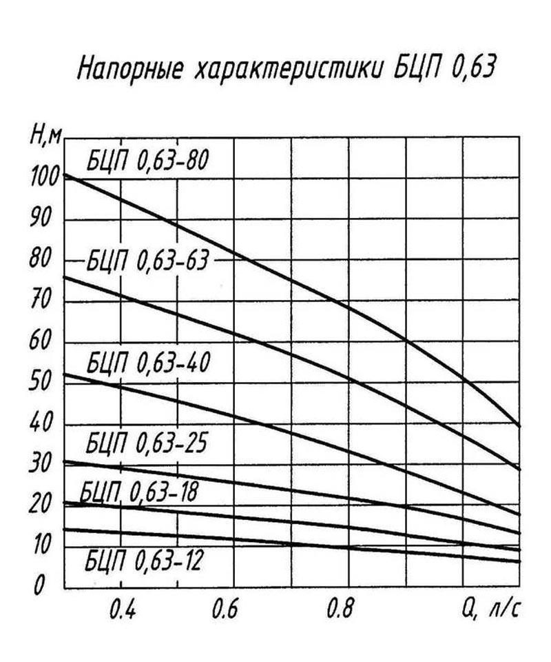 Напорные характеристики насосов БЦП-0.63